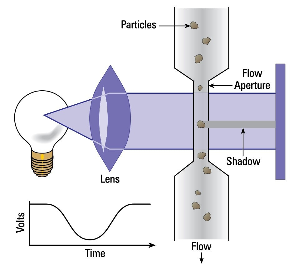 Diagram of a light-refracting particle counter showing how light is used to calculate particle count]